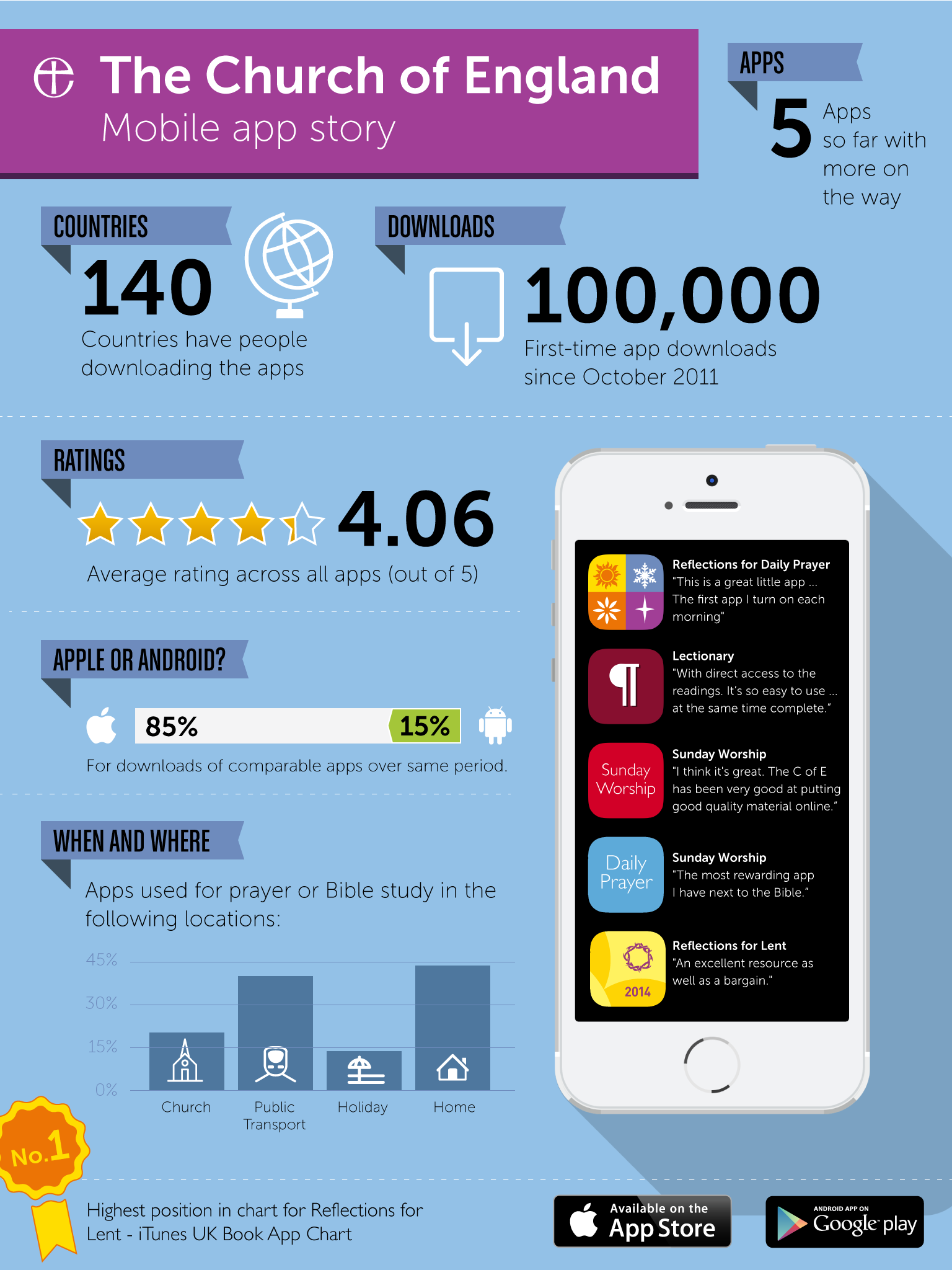 Ce Appsinfographic
